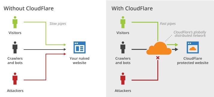 Cloudflare_schema
